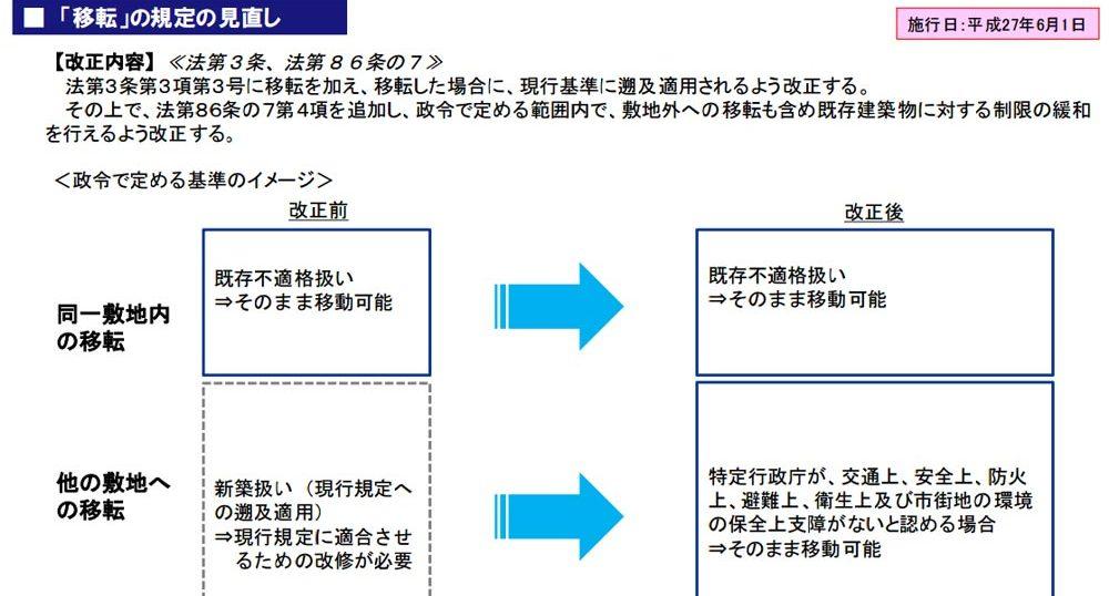 曳家や沈下修正曳家工法に適用 建築基準法の一部改正された法律