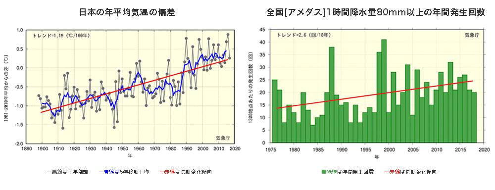 日本の気温変化傾向と降水量変化傾向(気象庁資料より)