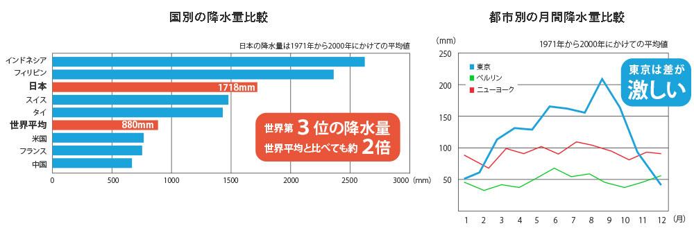 日本・東京 世界との降水量比較