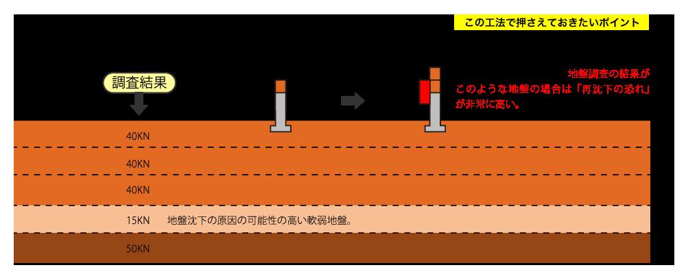 沈下修正-土台揚げ工法