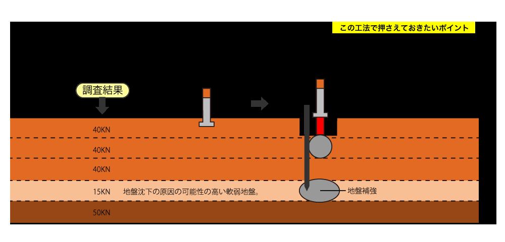 沈下修正-ダブルロック工法