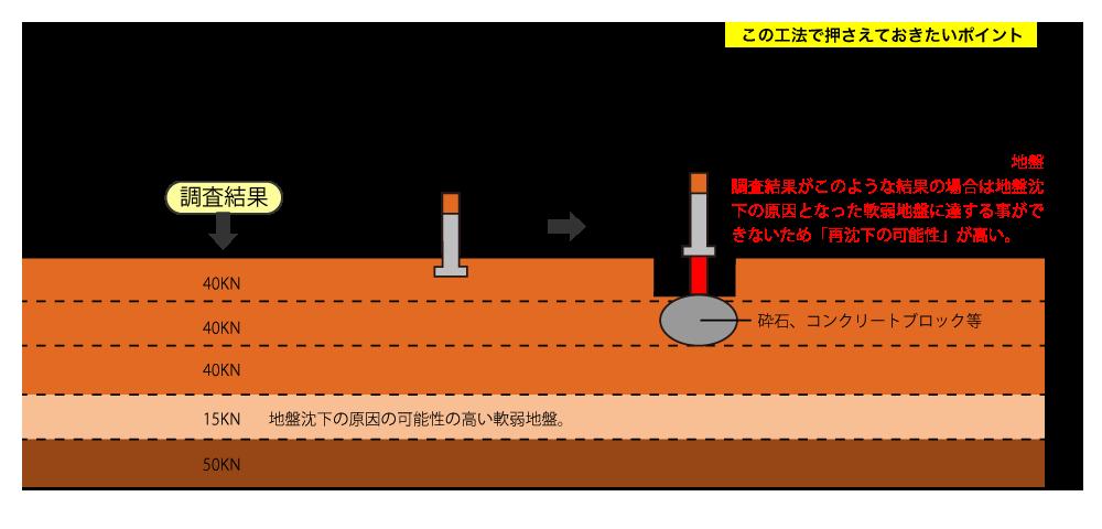 沈下修正-耐圧板工法